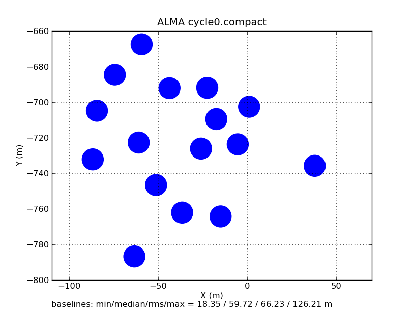 ALMA.cycle0.compact.png