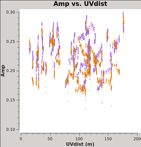 File:Plotms amp vs uvdist north CASA5.7.png