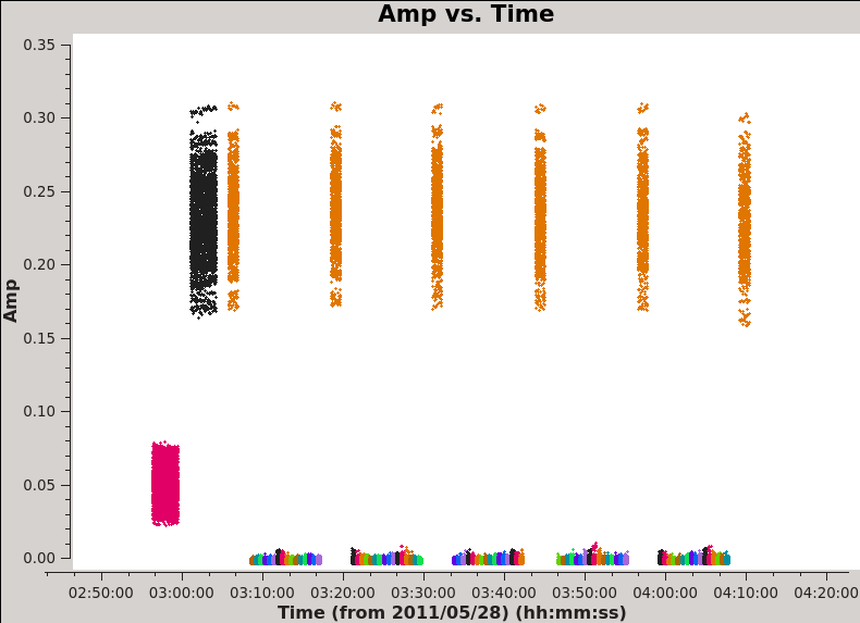 File:Plotms amp vs time south 6.1.png