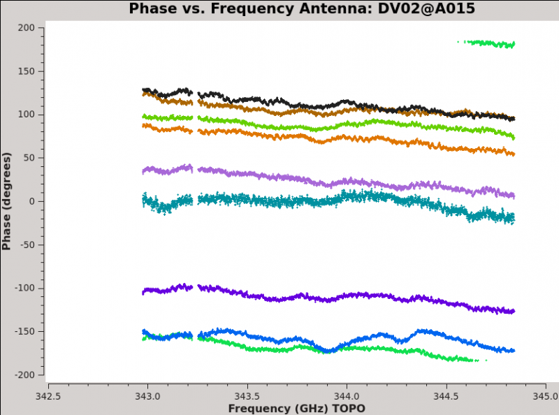 File:Plotms phase vs freq example.png